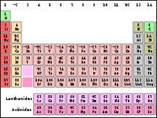 segn los investigadores la nueva tabla reflejar de forma ms precisa cmo estos elementos se encuentran en la naturaleza - Tabla Periodica De Los Elementos Quimicos Mas Reciente