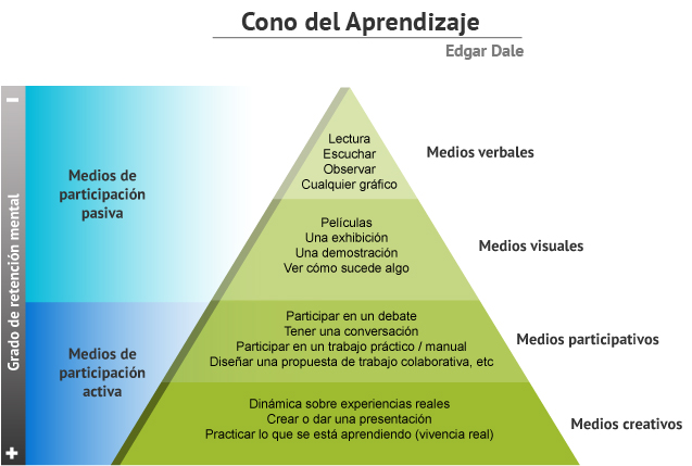 cono-del-aprendizaje