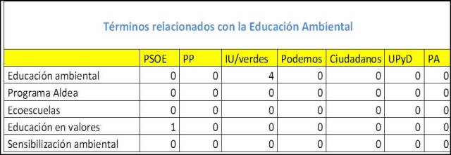 Tabla edu ambiental.emf