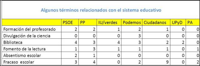 Tabla educacion