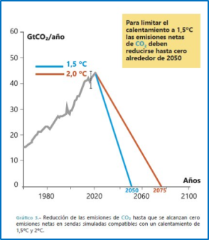 grafica IPCC 2018